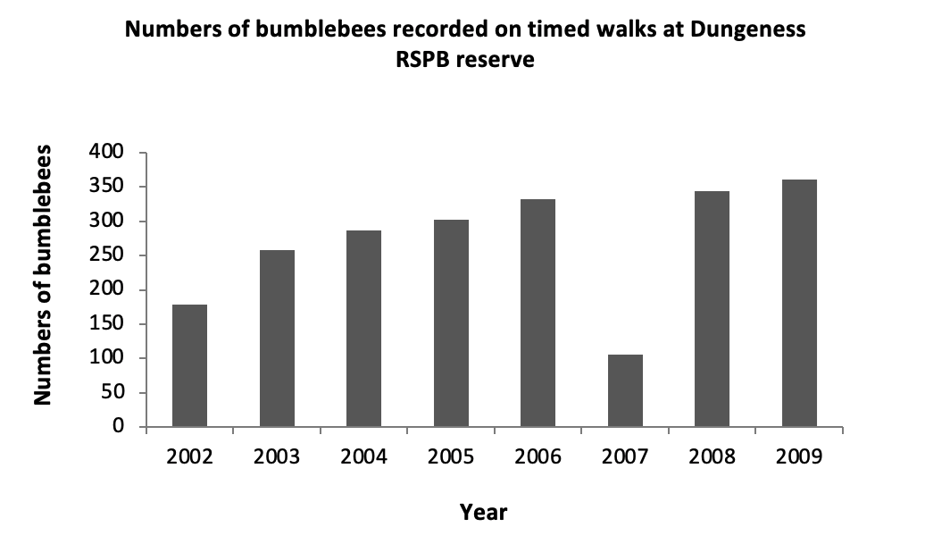 Numbers of bumblebees recorded on timed walks at Dungeness RSPB reserve